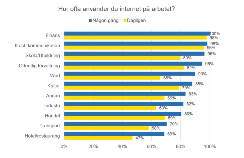 Svenskarna och internet 2017