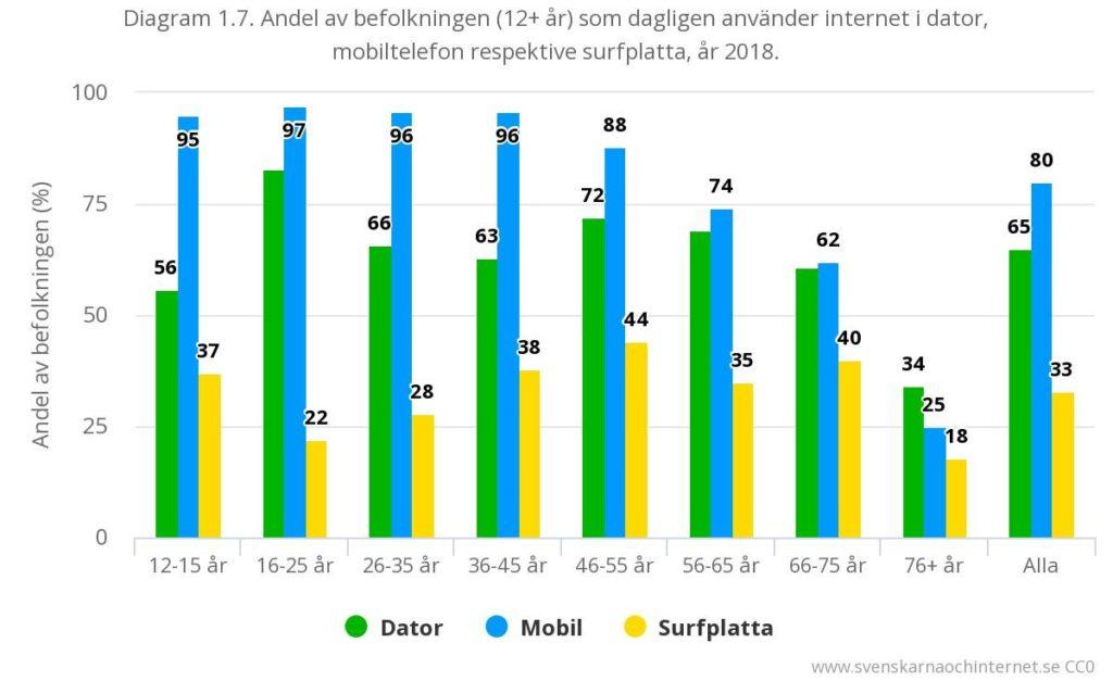 Tabell Använder internet i olika typer av utrustning (dagligen)